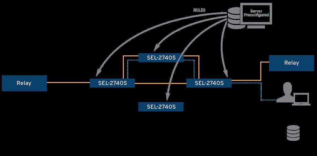 Software defined networking sdn schweitzer engineering laboratories ccuart Gallery