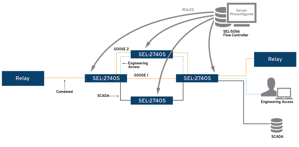 Software defined networking sdn schweitzer engineering software defined networking sdn schweitzer engineering laboratories ccuart Images