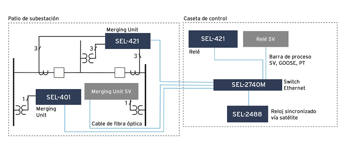401 visual 61850 Diagram_es