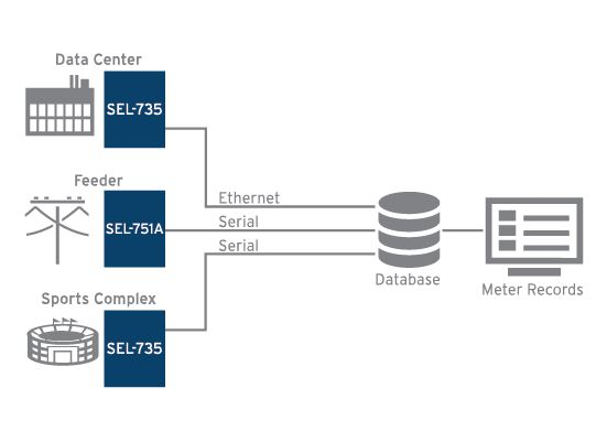 metering_solutions automate?n=63590694465000&preset=pattern carousel&bp=md metering solutions schweitzer engineering laboratories sel 735 wiring diagram at n-0.co