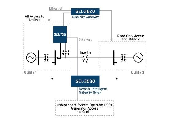 Metering solutions schweitzer engineering laboratories ccuart Images