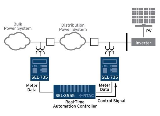 metering_solutions improve?n=63590694497000&preset=pattern carousel&bp=md metering solutions schweitzer engineering laboratories sel 735 wiring diagram at n-0.co